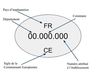 CFPPA Montbrison - Etiquetage