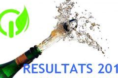 Résultats aux examens