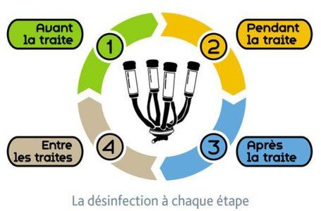 CFPPA Montbrison - Traite et qualité du lait